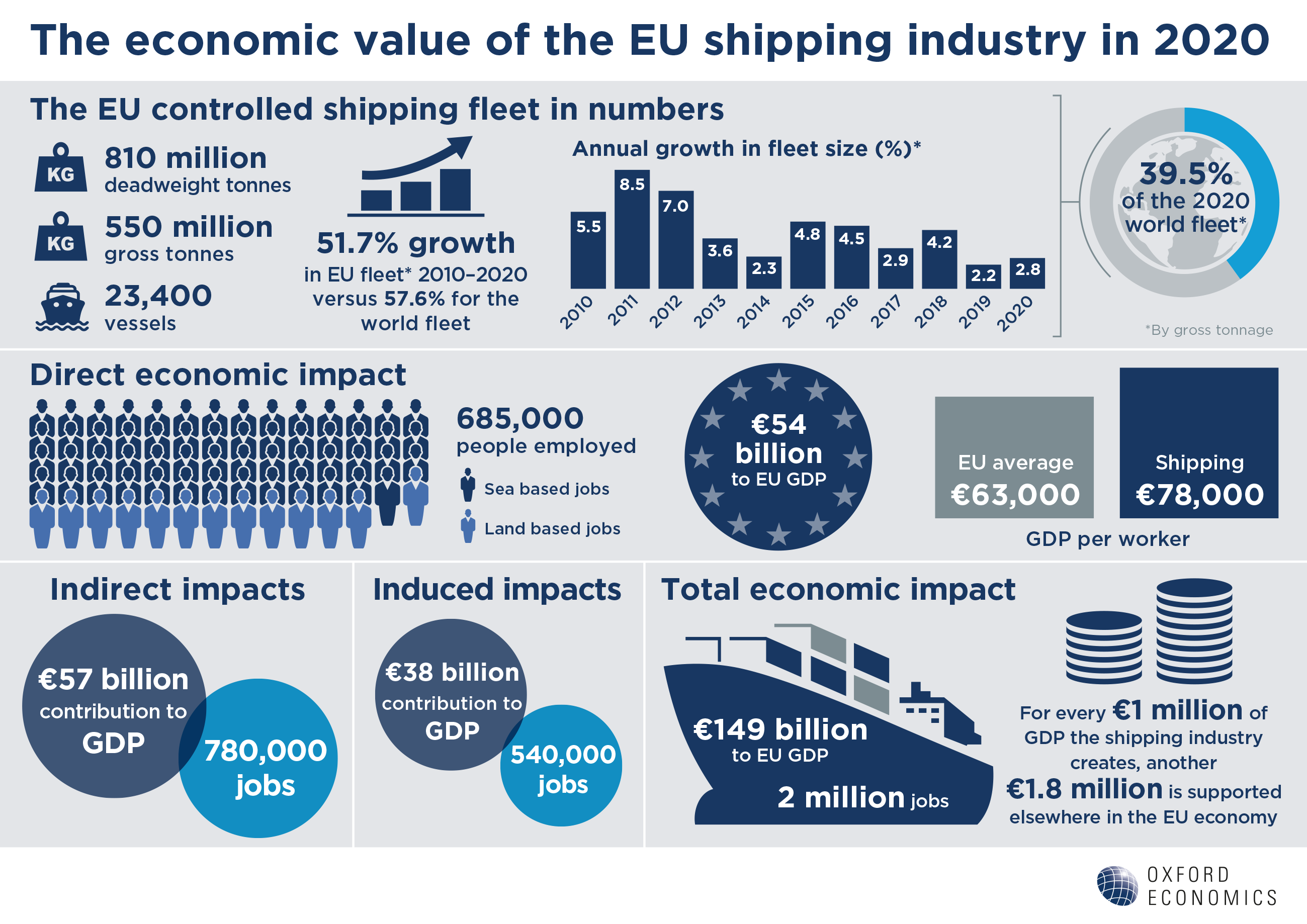 Oxford Economics Infographic: The Economic Value of the EU Shipping Industry, 2020 Update